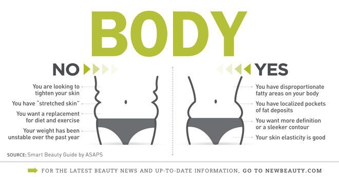 Infographic: Is Lipo For You?